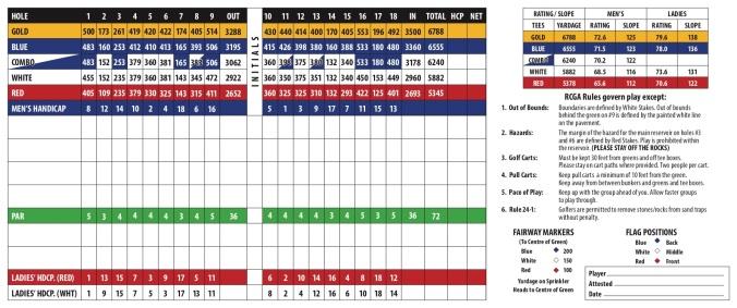 RTCC Score Card